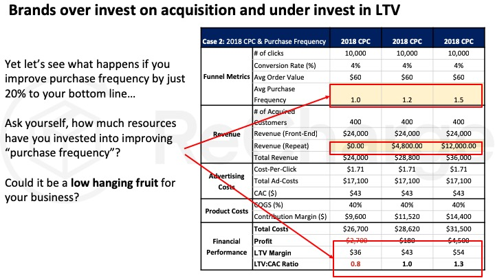 How & why you need to improve LTV:CAC – slide 26